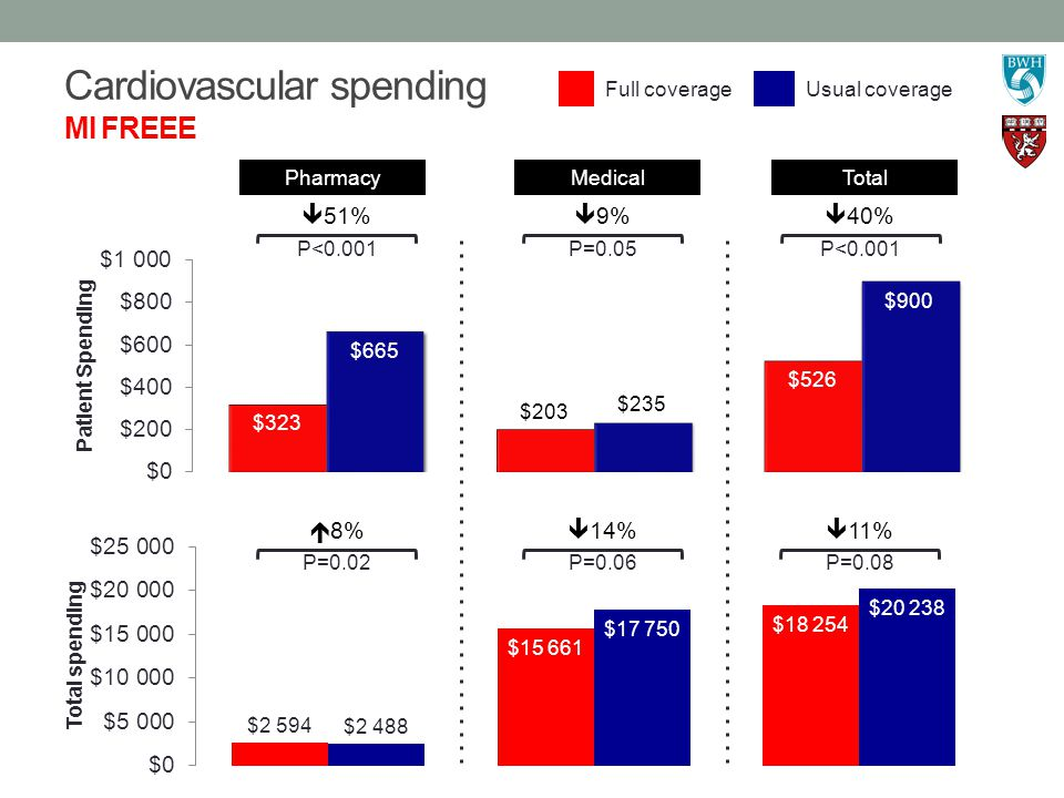 Cardiovascular spending MI FREEE  51% P<0.001  9% P=0.05  40% P<0.001  8% P=0.02  14% P=0.06  11% P=0.08 Full coverageUsual coverage PharmacyMedical Total