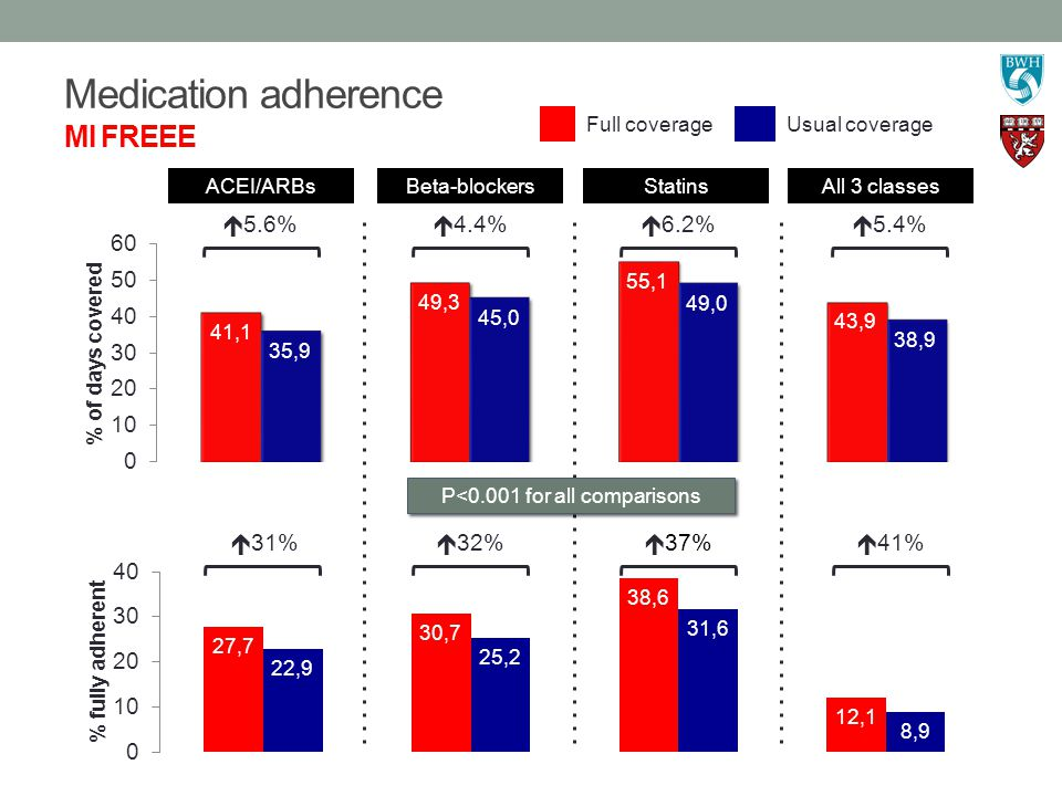 Medication adherence MI FREEE  6.2%  4.4%  5.6%  5.4%  37%  32%  31%  41% P<0.001 for all comparisons Full coverageUsual coverage ACEI/ARBs Beta-blockersStatinsAll 3 classes