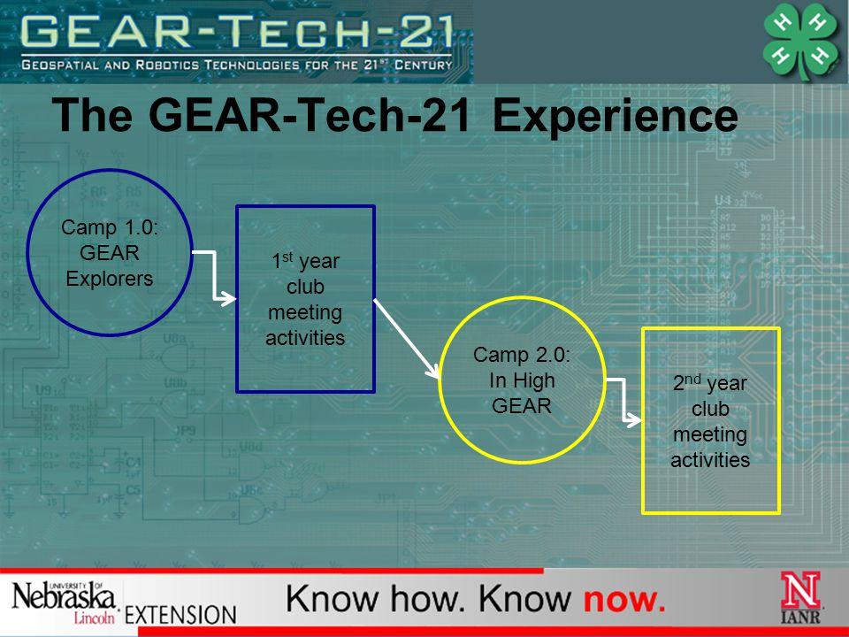 The GEAR-Tech-21 Experience Camp 1.0: GEAR Explorers 1 st year club meeting activities Camp 2.0: In High GEAR 2 nd year club meeting activities