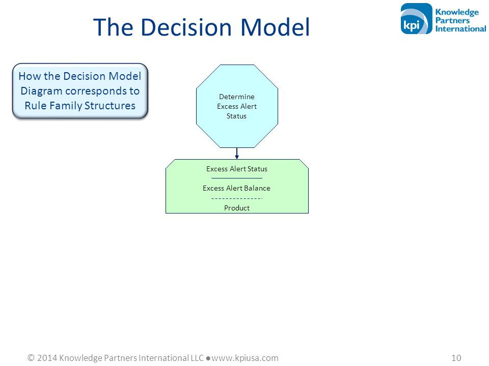 © 2014 Knowledge Partners International LLC ●www.kpiusa.com 10 How the Decision Model Diagram corresponds to Rule Family Structures Excess Alert Statu