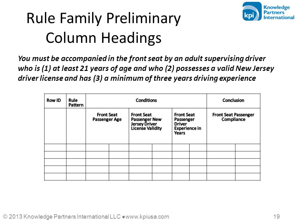 © 2013 Knowledge Partners International LLC ●www.kpiusa.com 19 Rule Family Preliminary Column Headings You must be accompanied in the front seat by an