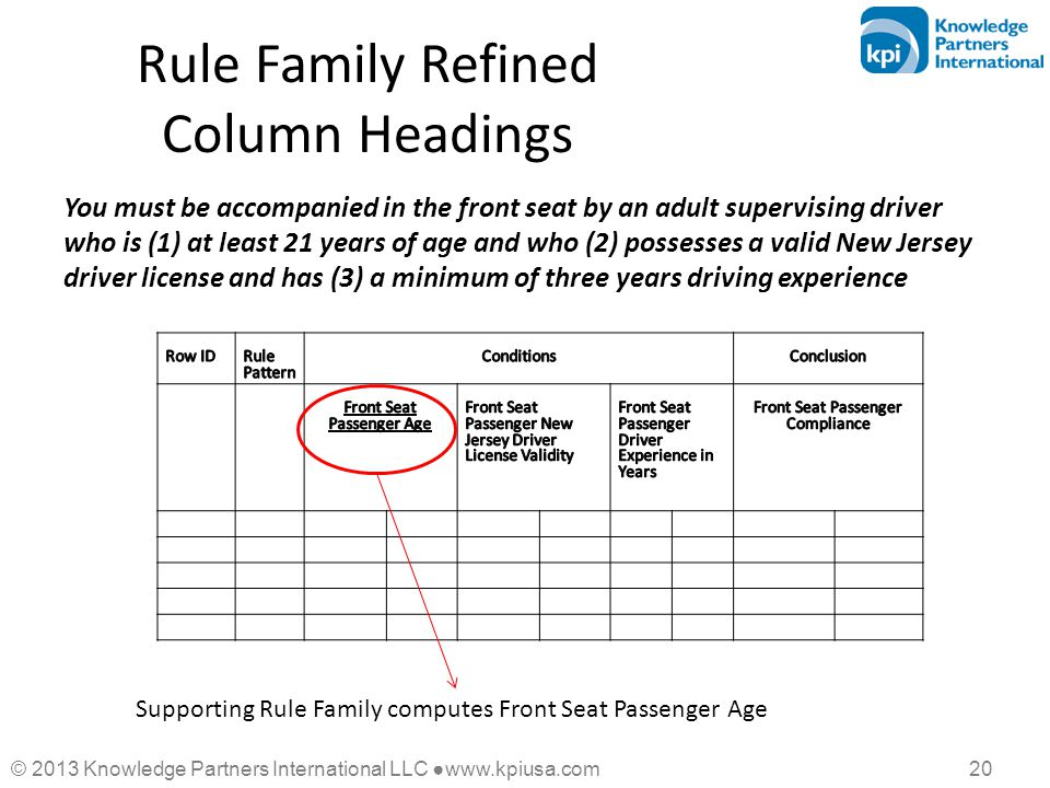 © 2013 Knowledge Partners International LLC ●www.kpiusa.com 20 Rule Family Refined Column Headings You must be accompanied in the front seat by an adu