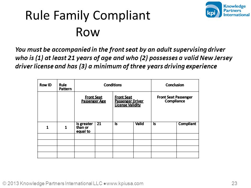 © 2013 Knowledge Partners International LLC ●www.kpiusa.com 23 Rule Family Compliant Row You must be accompanied in the front seat by an adult supervi