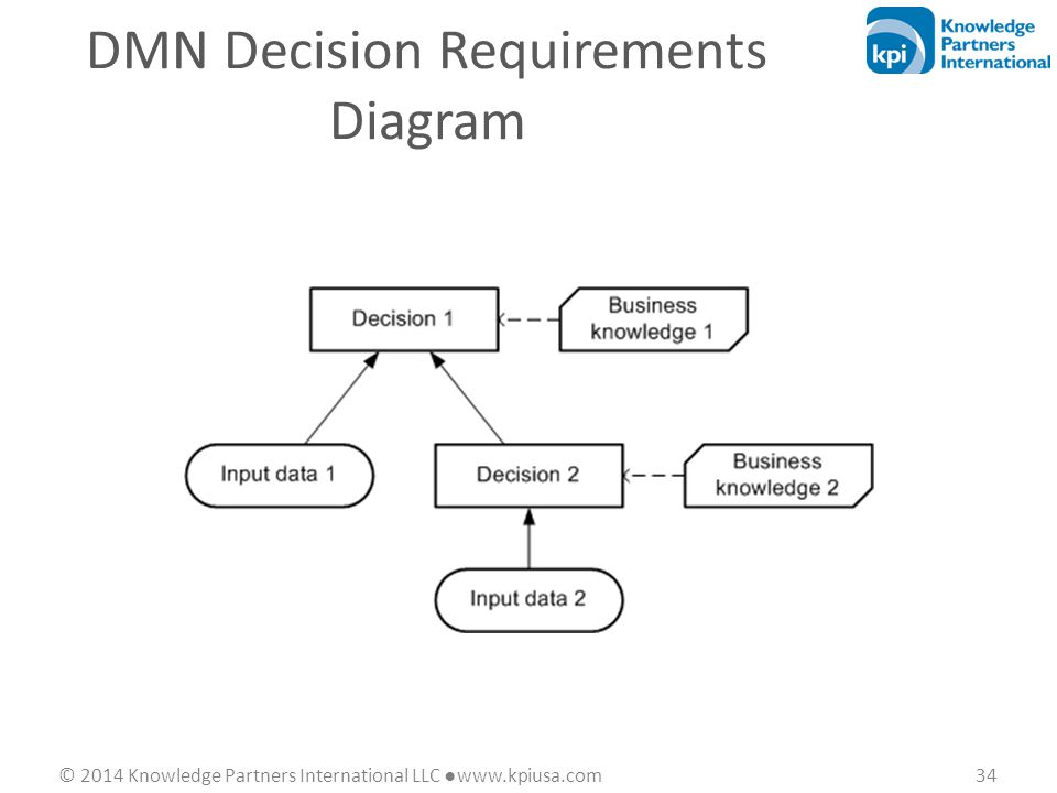 © 2014 Knowledge Partners International LLC ●www.kpiusa.com 34 DMN Decision Requirements Diagram