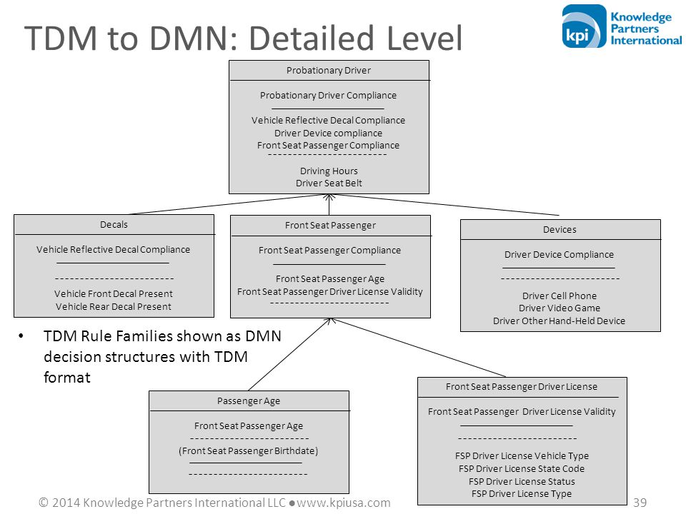© 2014 Knowledge Partners International LLC ●www.kpiusa.com 39 TDM to DMN: Detailed Level TDM Rule Families shown as DMN decision structures with TDM