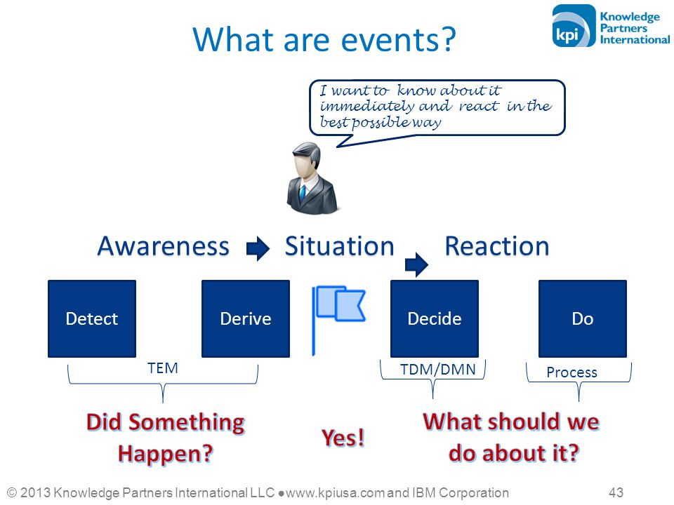 © 2013 Knowledge Partners International LLC ●www.kpiusa.com and IBM Corporation 43 What are events? I want to know about it immediately and react in t