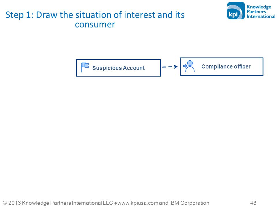 © 2013 Knowledge Partners International LLC ●www.kpiusa.com and IBM Corporation 48 Step 1: Draw the situation of interest and its consumer Compliance