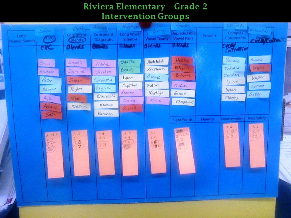 Riviera Elementary – Grade 2 Intervention Groups