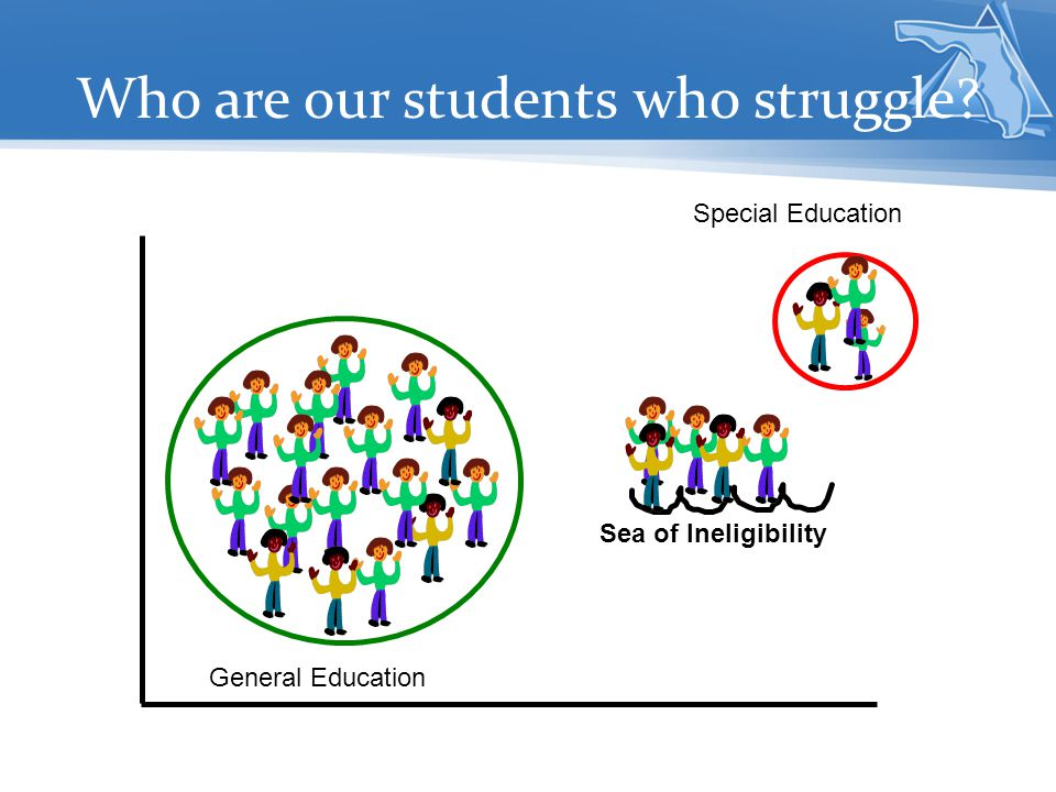 Special Education General Education Sea of Ineligibility Who are our students who struggle