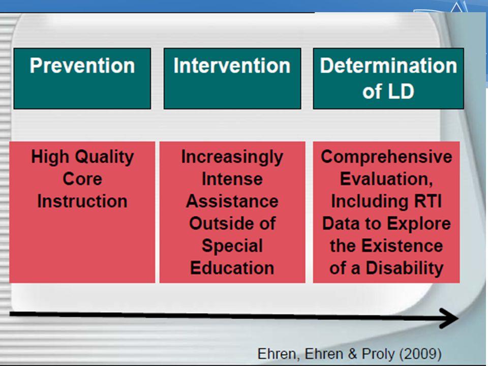 Problem Solving Teams School Leadership Team Teacher Data Team Individual Problem Solving Team (IPST)