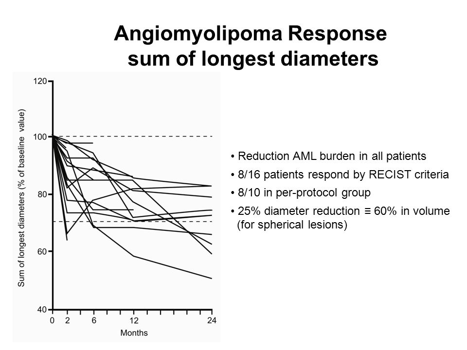 Angiomyolipoma Response sum of longest diameters Reduction AML burden in all patients 8/16 patients respond by RECIST criteria 8/10 in per-protocol group 25% diameter reduction ≡ 60% in volume (for spherical lesions)