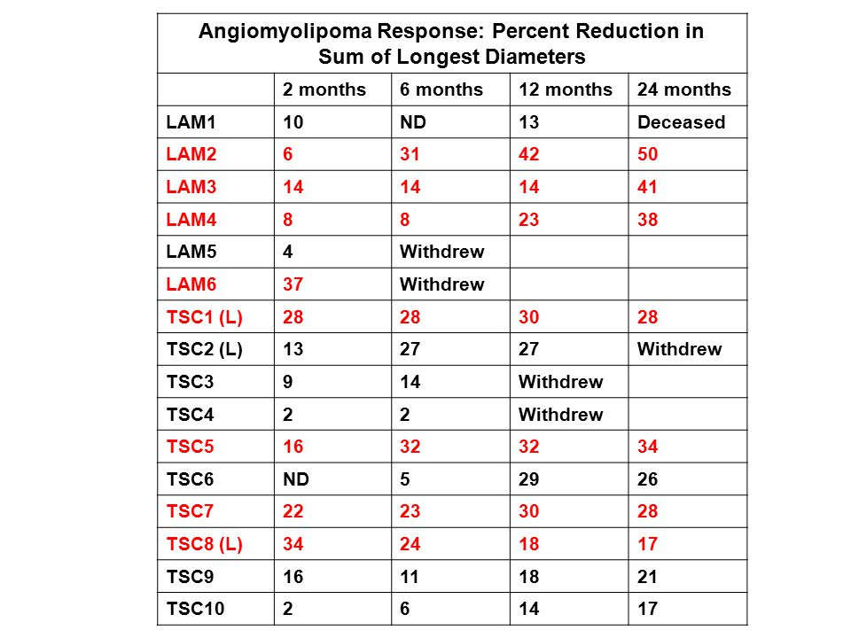 Angiomyolipoma Response: Percent Reduction in Sum of Longest Diameters 2 months6 months12 months24 months LAM110ND13Deceased LAM26314250 LAM314 41 LAM4882338 LAM54Withdrew LAM637Withdrew TSC1 (L)28 3028 TSC2 (L)1327 Withdrew TSC3914Withdrew TSC422Withdrew TSC51632 34 TSC6ND52926 TSC722233028 TSC8 (L)34241817 TSC916111821 TSC10261417