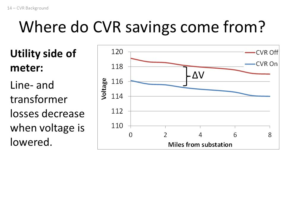 Where do CVR savings come from? Utility side of meter: Line- and transformer losses decrease when voltage is lowered. 14 – CVR Background ΔVΔV