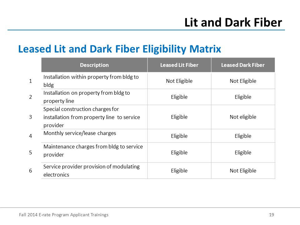 Fall 2014 E-rate Program Applicant Trainings19 Lit and Dark Fiber Leased Lit and Dark Fiber Eligibility Matrix DescriptionLeased Lit FiberLeased Dark Fiber 1 Installation within property from bldg to bldg Not Eligible 2 Installation on property from bldg to property line Eligible 3 Special construction charges for installation from property line to service provider EligibleNot eligible 4 Monthly service/lease charges Eligible 5 Maintenance charges from bldg to service provider Eligible 6 Service provider provision of modulating electronics EligibleNot Eligible