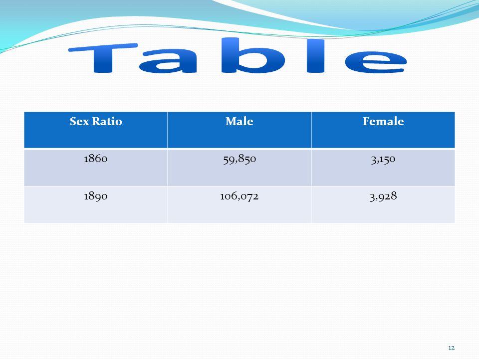 Sex RatioMaleFemale 186059,8503,150 1890106,0723,928 12