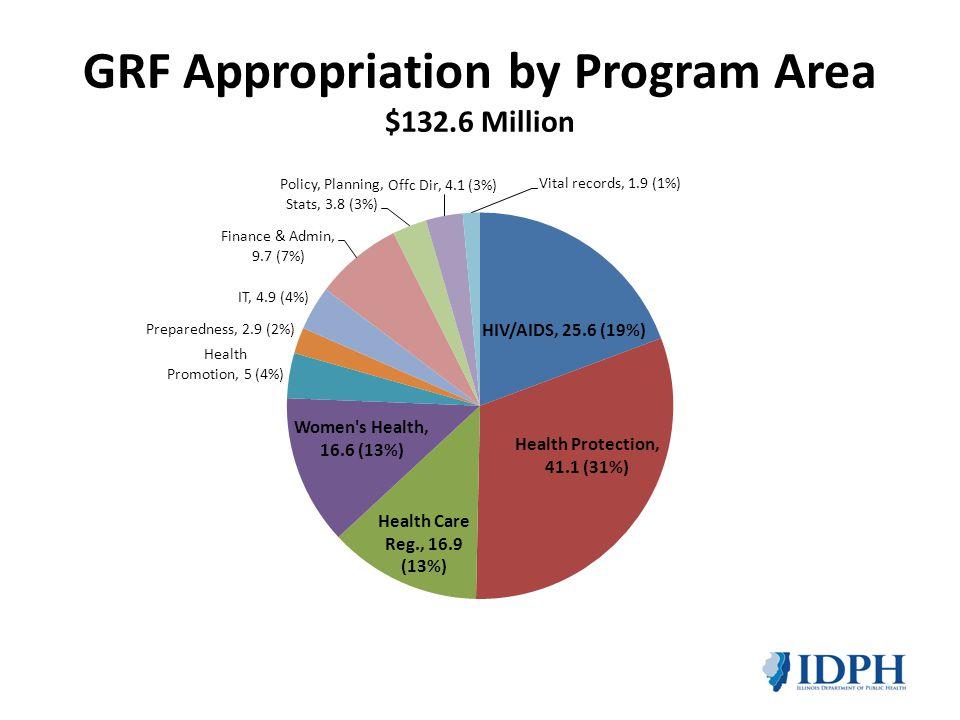 GRF Appropriation by Program Area $132.6 Million