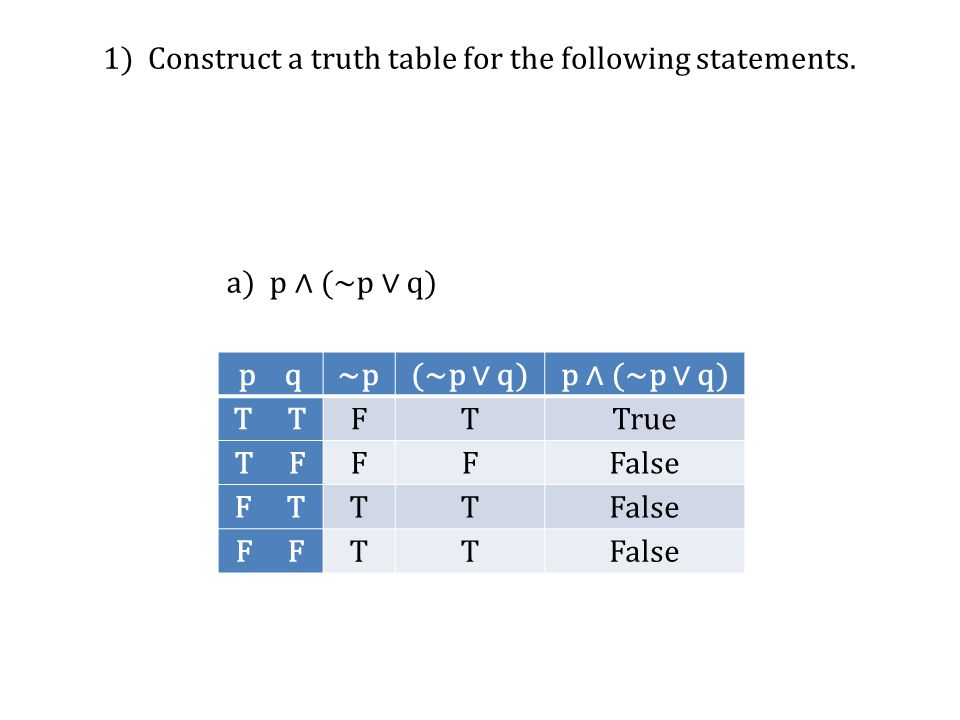 1) Construct a truth table for the following statements. p q~p(~p ∨ q)p ∧ (~p ∨ q) T FTTrue T FFFFalse F TTTFalse F TTFalse a) p ∧ (~p ∨ q)