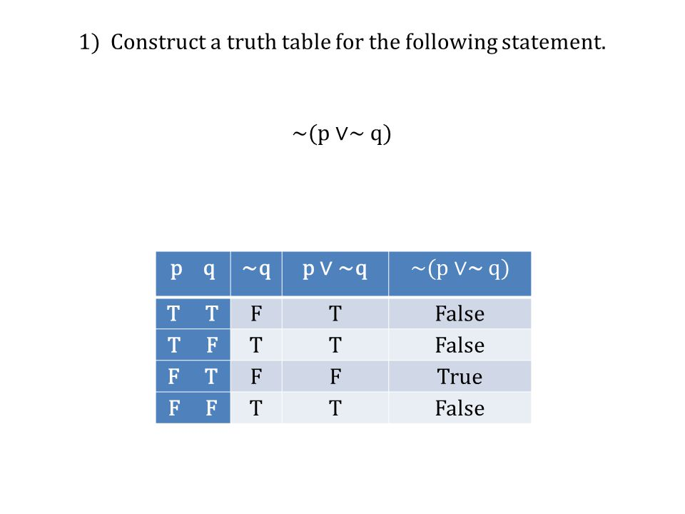 1) Construct a truth table for the following statement. p q~qp ∨ ~q ~(p ∨~ q) T FTFalse T F TTFalse F T FFTrue F TTFalse ~(p ∨~ q)
