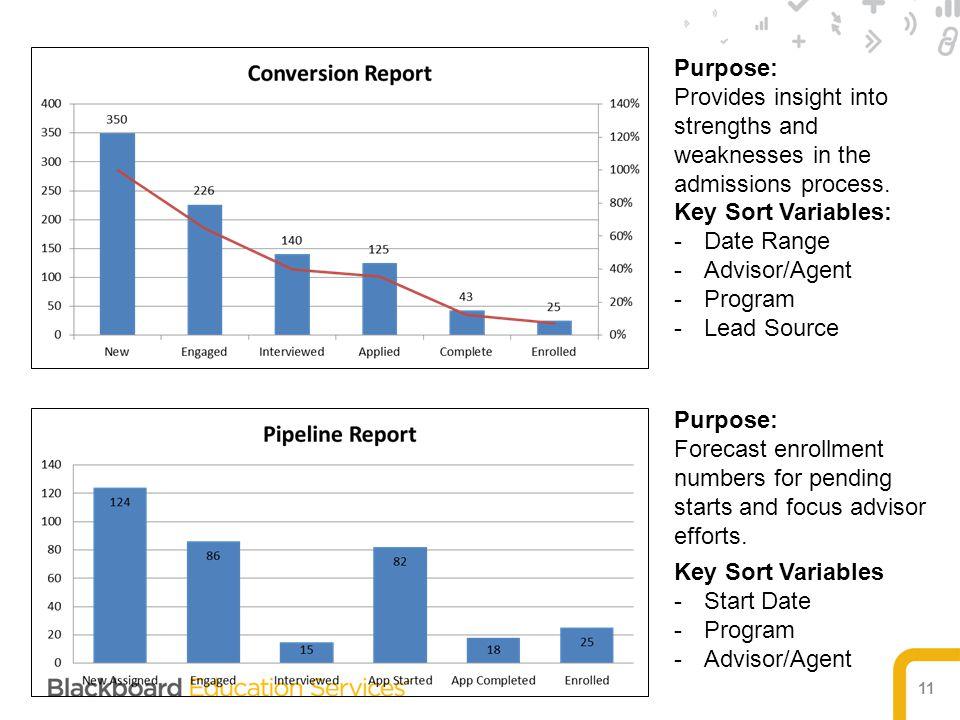 11 Key Sort Variables: -Date Range -Advisor/Agent -Program -Lead Source Key Sort Variables -Start Date -Program -Advisor/Agent Purpose: Provides insig