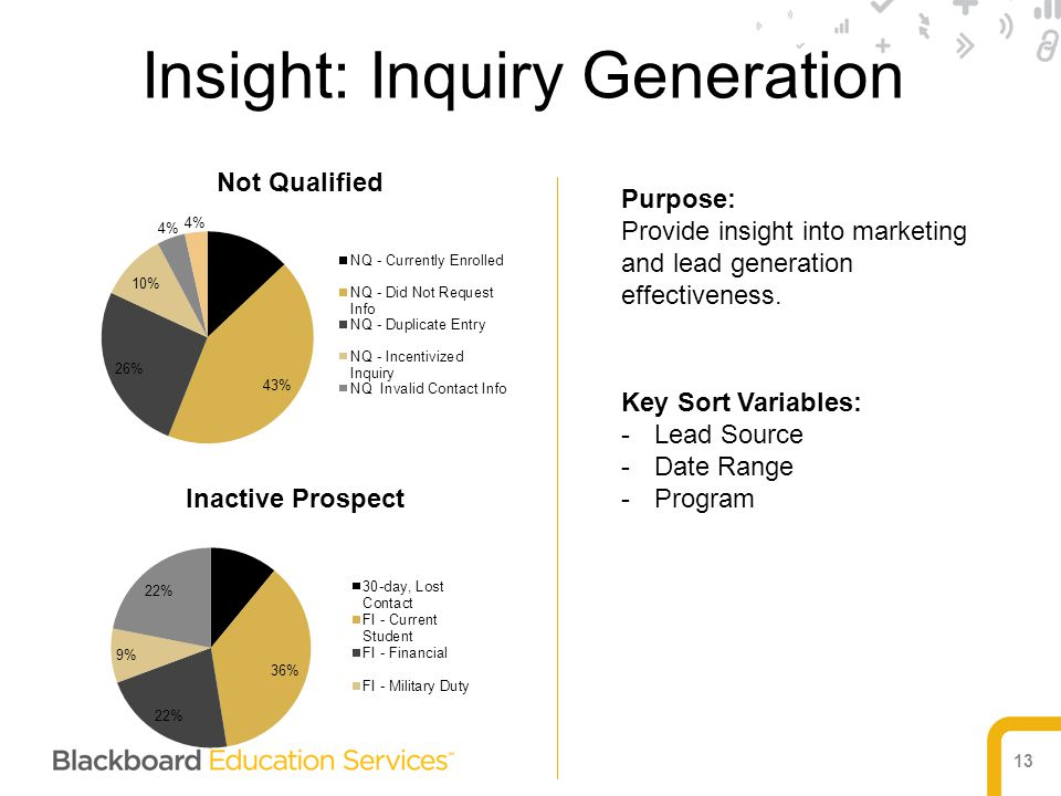 13 Purpose: Provide insight into marketing and lead generation effectiveness. Key Sort Variables: -Lead Source -Date Range -Program Insight: Inquiry G