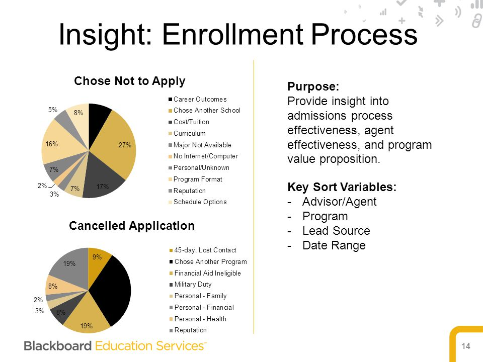14 Purpose: Provide insight into admissions process effectiveness, agent effectiveness, and program value proposition. Key Sort Variables: -Advisor/Ag