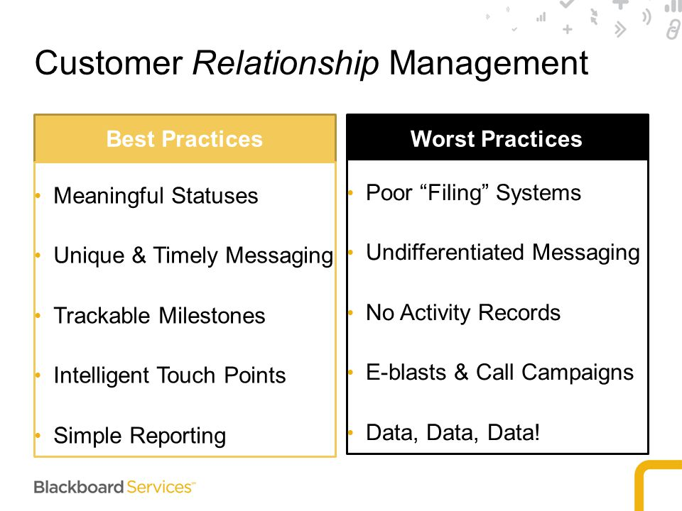 Customer Relationship Management Best Practices Meaningful Statuses Unique & Timely Messaging Trackable Milestones Intelligent Touch Points Simple Reporting Worst Practices Poor Filing Systems Undifferentiated Messaging No Activity Records E-blasts & Call Campaigns Data, Data, Data!