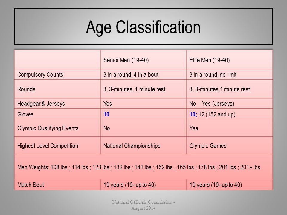 Age Classification National Officials Commission - August 2014
