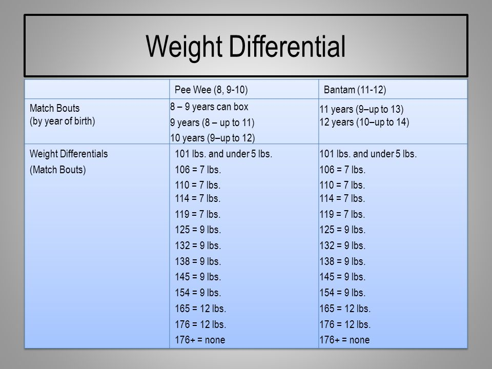 Weight Differential
