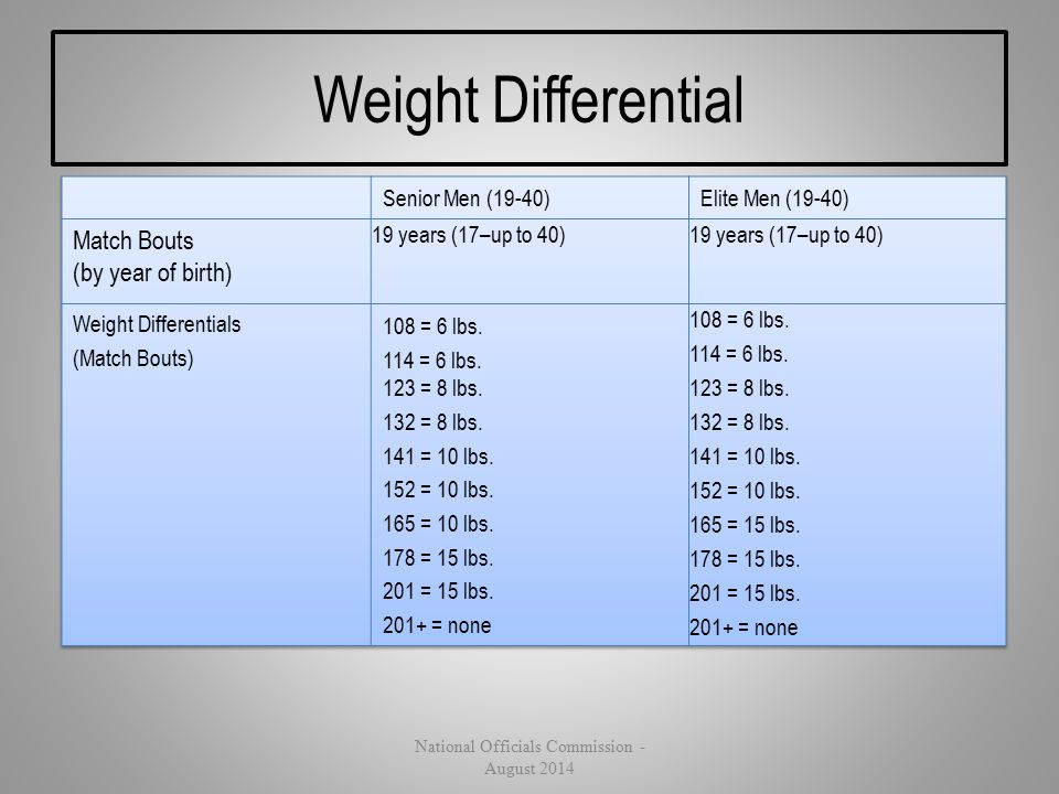 Weight Differential National Officials Commission - August 2014