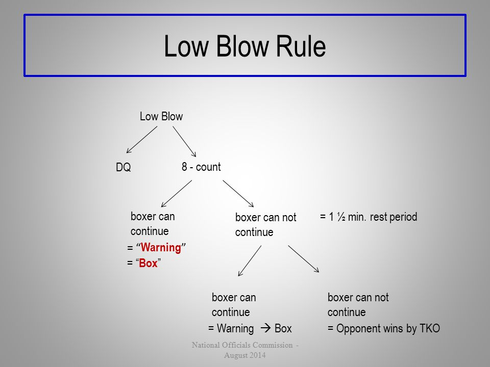 "Low Blow Rule Low Blow DQ 8 - count boxer can continue = "" Warning "" = "" Box "" boxer can not continue = 1 ½ min. rest period boxer can continue = Warn"
