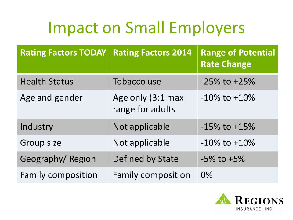 Impact on Small Employers Rating Factors TODAYRating Factors 2014Range of Potential Rate Change Health StatusTobacco use-25% to +25% Age and genderAge