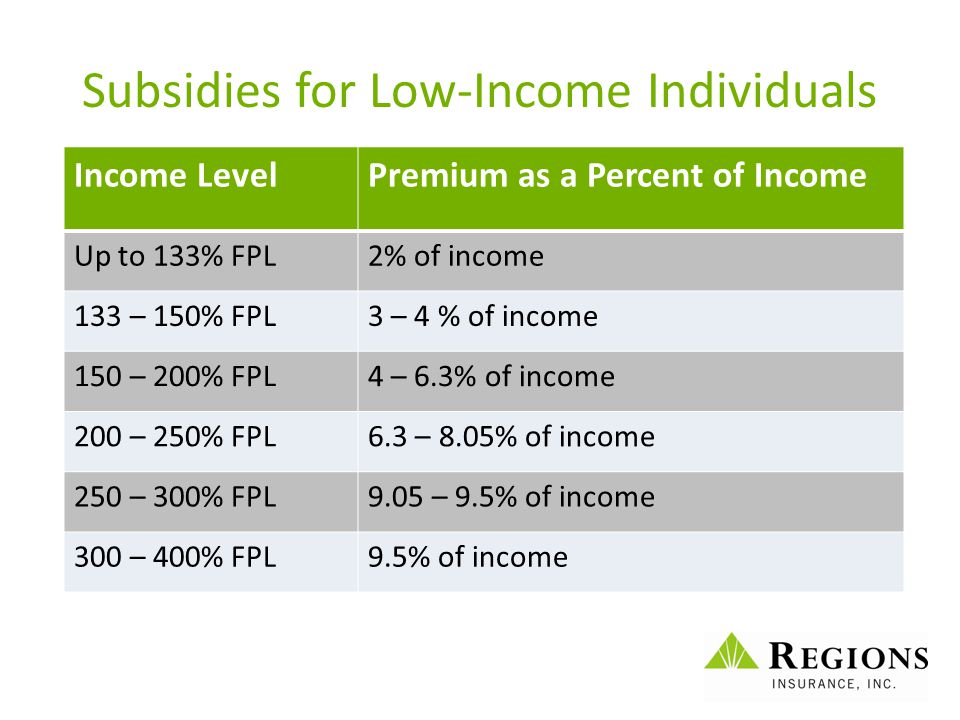 Subsidies for Low-Income Individuals Income LevelPremium as a Percent of Income Up to 133% FPL2% of income 133 – 150% FPL3 – 4 % of income 150 – 200%