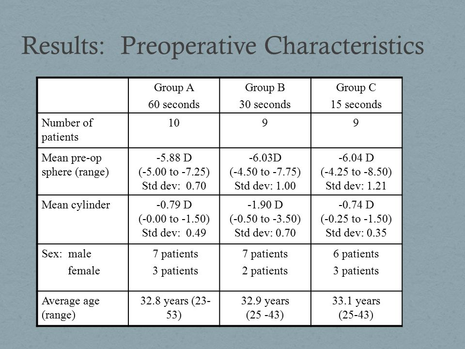 Results: Preoperative Characteristics Group A 60 seconds Group B 30 seconds Group C 15 seconds Number of patients 1099 Mean pre-op sphere (range) -5.88 D (-5.00 to -7.25) Std dev: 0.70 -6.03D (-4.50 to -7.75) Std dev: 1.00 -6.04 D (-4.25 to -8.50) Std dev: 1.21 Mean cylinder-0.79 D (-0.00 to -1.50) Std dev: 0.49 -1.90 D (-0.50 to -3.50) Std dev: 0.70 -0.74 D (-0.25 to -1.50) Std dev: 0.35 Sex: male female 7 patients 3 patients 7 patients 2 patients 6 patients 3 patients Average age (range) 32.8 years (23- 53) 32.9 years (25 -43) 33.1 years (25-43)