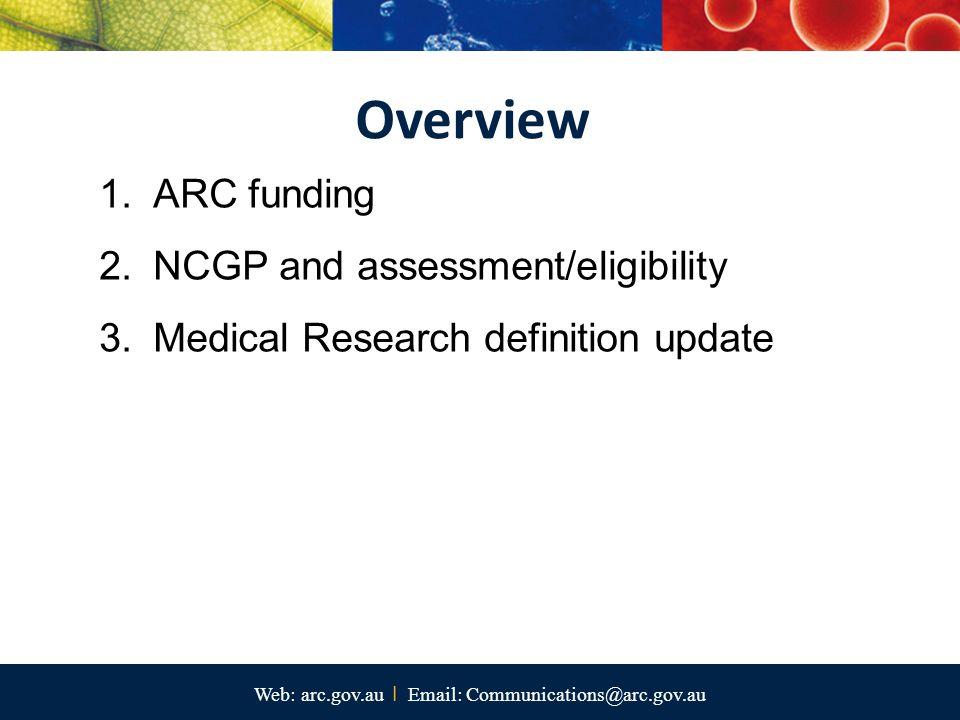 RUN IRU ATN Go8 Unaligned ARC NCGP funding by University ($m) 2007–2013