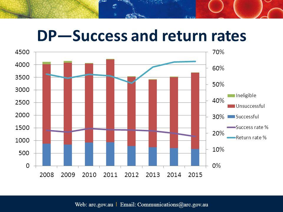 Web: arc.gov.au I Email: Communications@arc.gov.au DP—Success and return rates
