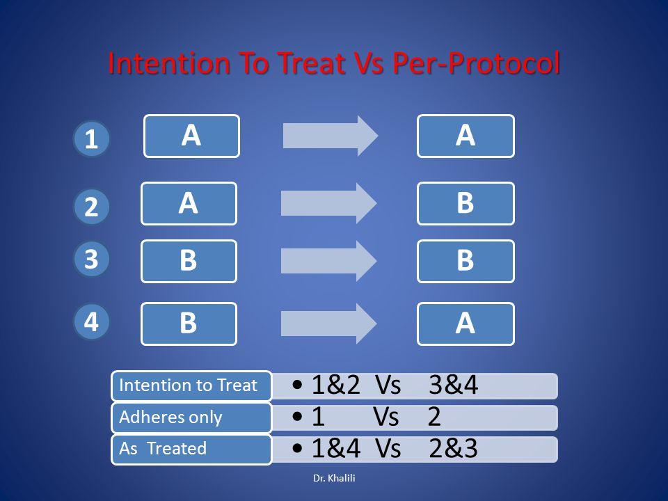 Intention To Treat Vs Per-Protocol AA 1 2 3 4 ABBBBA 1&2 Vs 3&4 Intention to Treat 1 Vs 2 Adheres only 1&4 Vs 2&3 As Treated Dr. Khalili