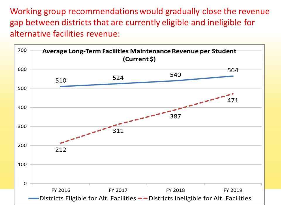 Working group recommendations would gradually close the revenue gap between districts that are currently eligible and ineligible for alternative facilities revenue: 11
