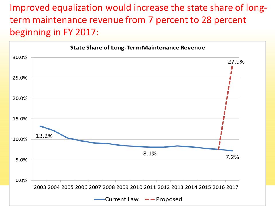 Improved equalization would increase the state share of long- term maintenance revenue from 7 percent to 28 percent beginning in FY 2017: 13