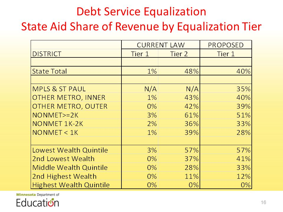 Debt Service Equalization State Aid Share of Revenue by Equalization Tier 16
