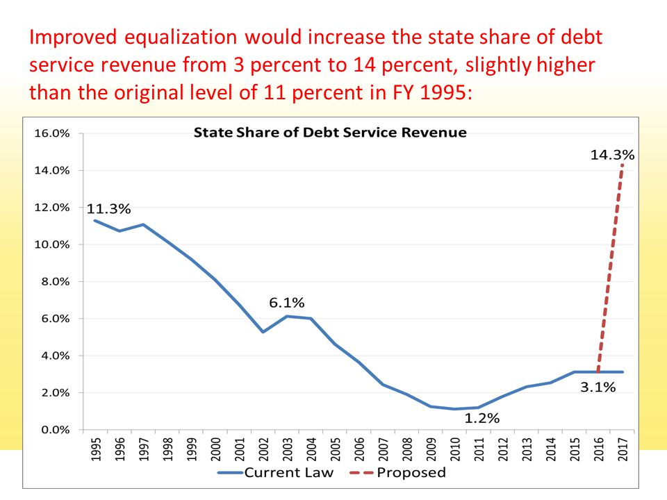 Improved equalization would increase the state share of debt service revenue from 3 percent to 14 percent, slightly higher than the original level of 11 percent in FY 1995: 17