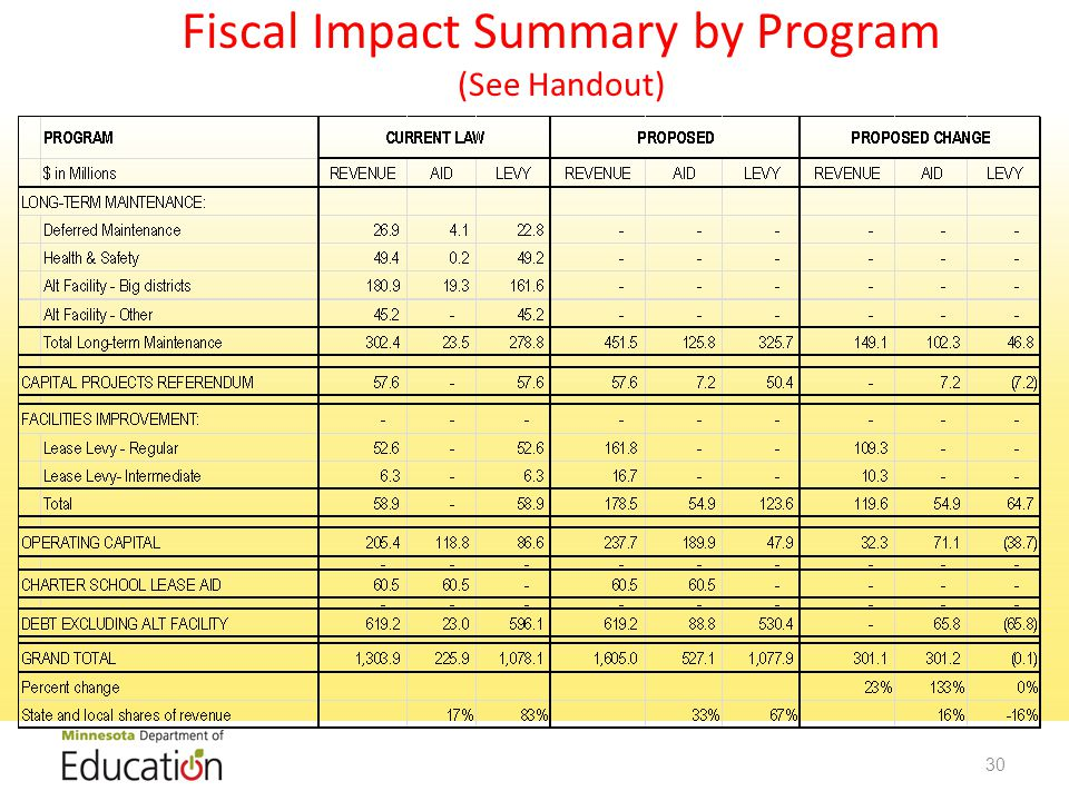 Fiscal Impact Summary by Program (See Handout) 30