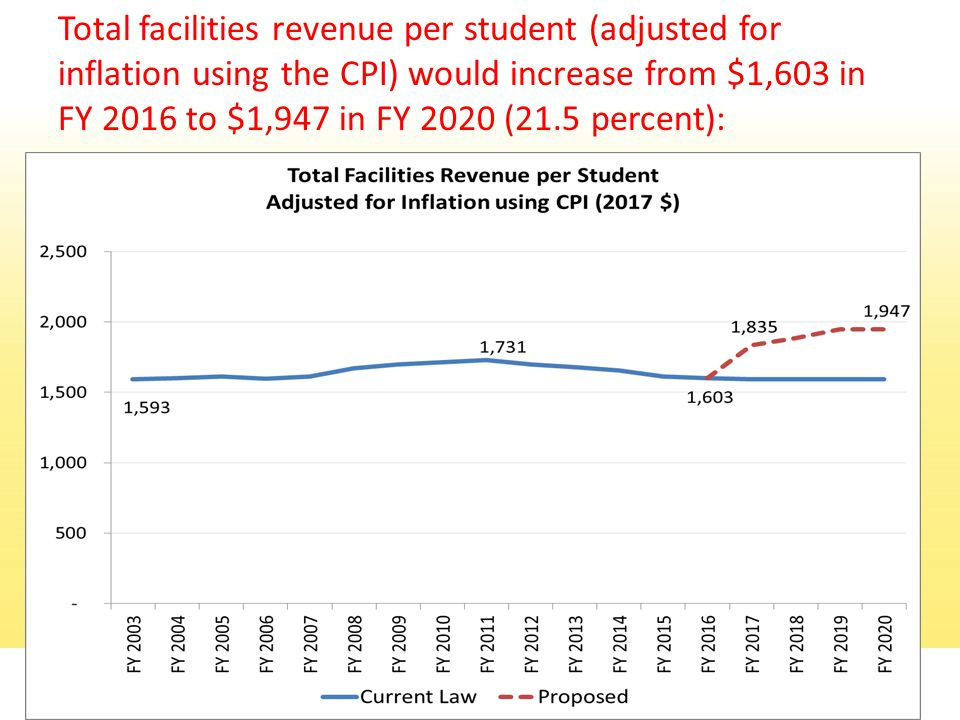 Total facilities revenue per student (adjusted for inflation using the CPI) would increase from $1,603 in FY 2016 to $1,947 in FY 2020 (21.5 percent): 31