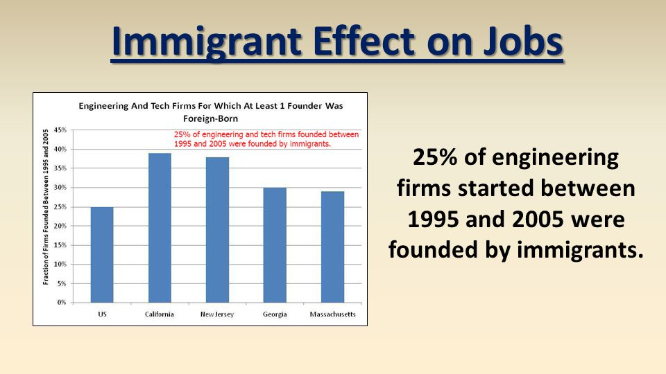 25% of engineering firms started between 1995 and 2005 were founded by immigrants. Immigrant Effect on Jobs
