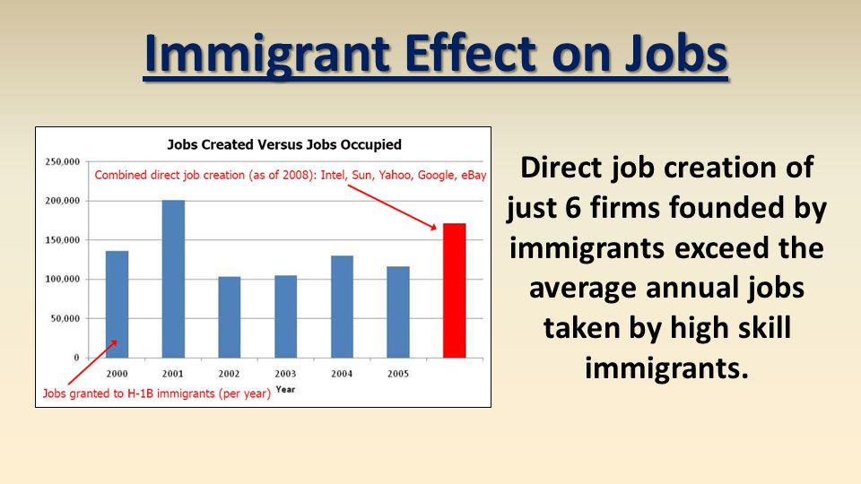 Direct job creation of just 6 firms founded by immigrants exceed the average annual jobs taken by high skill immigrants. Immigrant Effect on Jobs