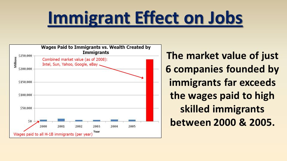 The market value of just 6 companies founded by immigrants far exceeds the wages paid to high skilled immigrants between 2000 & 2005.