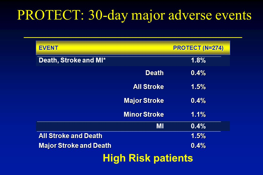PROTECT: 30-day major adverse events EVENT PROTECT (N=274) Death, Stroke and MI*1.8% Death0.4% All Stroke 1.5% Major Stroke 0.4% Minor Stroke 1.1% MI0.4% All Stroke and Death 1.5% Major Stroke and Death 0.4% High Risk patients