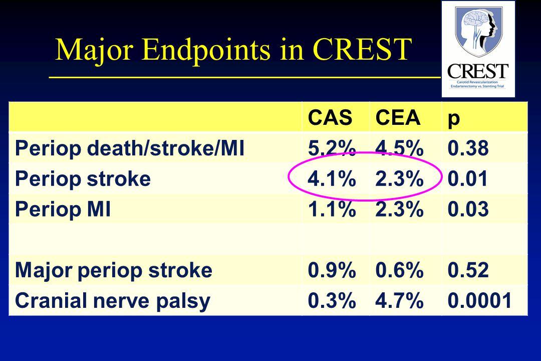 Major Endpoints in CREST CASCEAp Periop death/stroke/MI5.2%4.5%0.38 Periop stroke4.1%2.3%0.01 Periop MI1.1%2.3%0.03 Major periop stroke0.9%0.6%0.52 Cranial nerve palsy0.3%4.7%0.0001