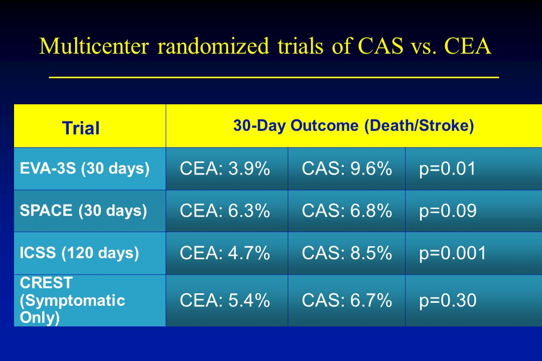 30-Day Outcome (Death/Stroke) EVA-3S (30 days) CEA: 3.9%CAS: 9.6%p=0.01 SPACE (30 days) CEA: 6.3%CAS: 6.8%p=0.09 ICSS (120 days) CEA: 4.7%CAS: 8.5%p=0.001 CREST (Symptomatic Only) CEA: 5.4%CAS: 6.7%p=0.30 Trial Multicenter randomized trials of CAS vs.