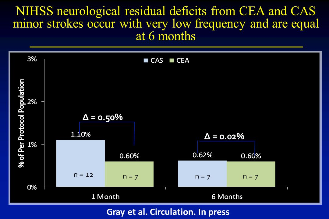 ∆ = 0.50% ∆ = 0.02% NIHSS neurological residual deficits from CEA and CAS minor strokes occur with very low frequency and are equal at 6 months Gray et al.