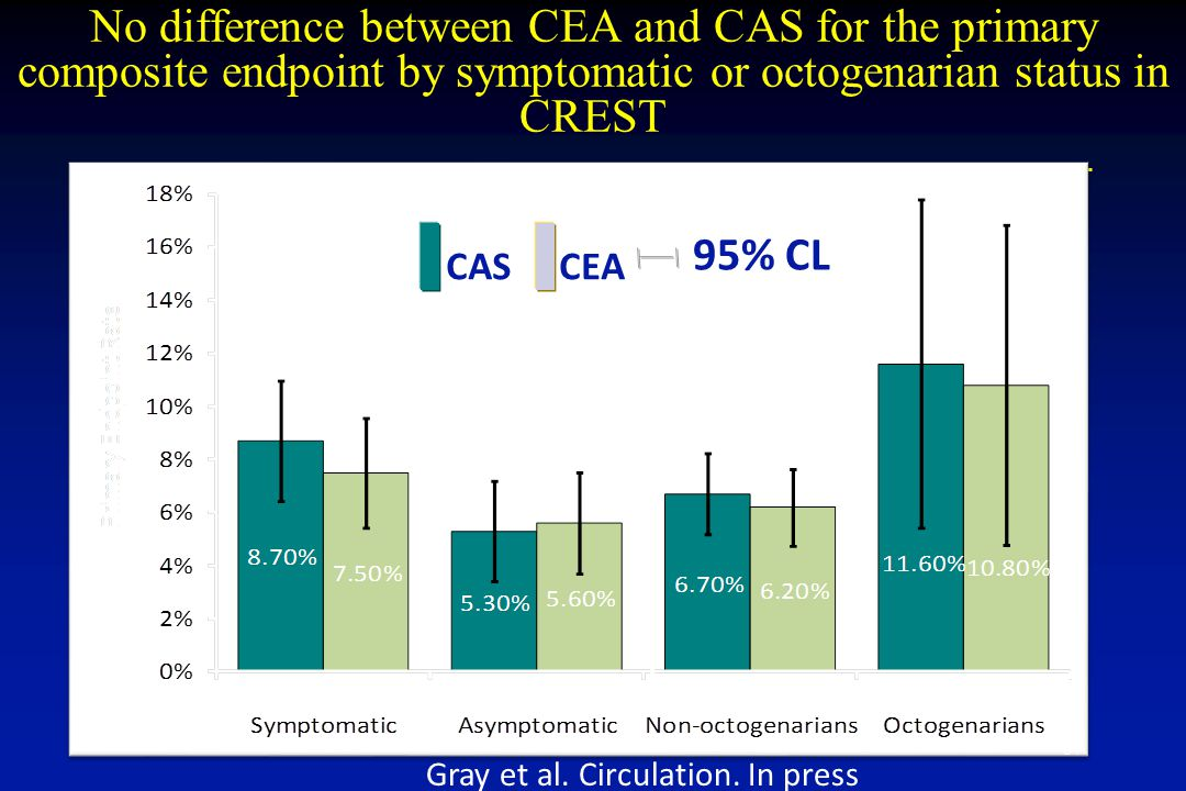 95% CL CASCEA N=599N=620N=532N=556N=1,025N=1,073N=106N=103 No difference between CEA and CAS for the primary composite endpoint by symptomatic or octogenarian status in CREST Gray et al.